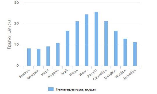 график изменения температуры воды за год